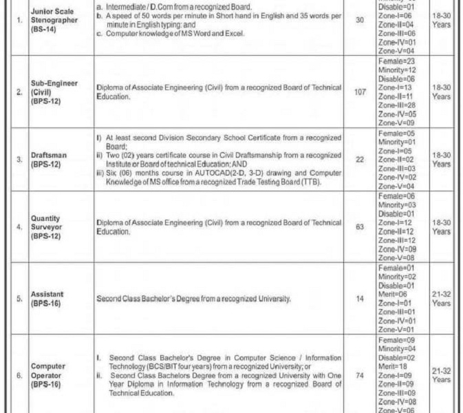 Khyber Pakhtunkhwa C&W Communication and works Department Jobs 2021